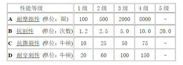 防割手套等级区分性能表