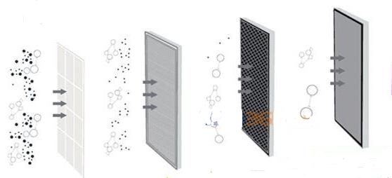 代尔塔空气净化器替换滤网